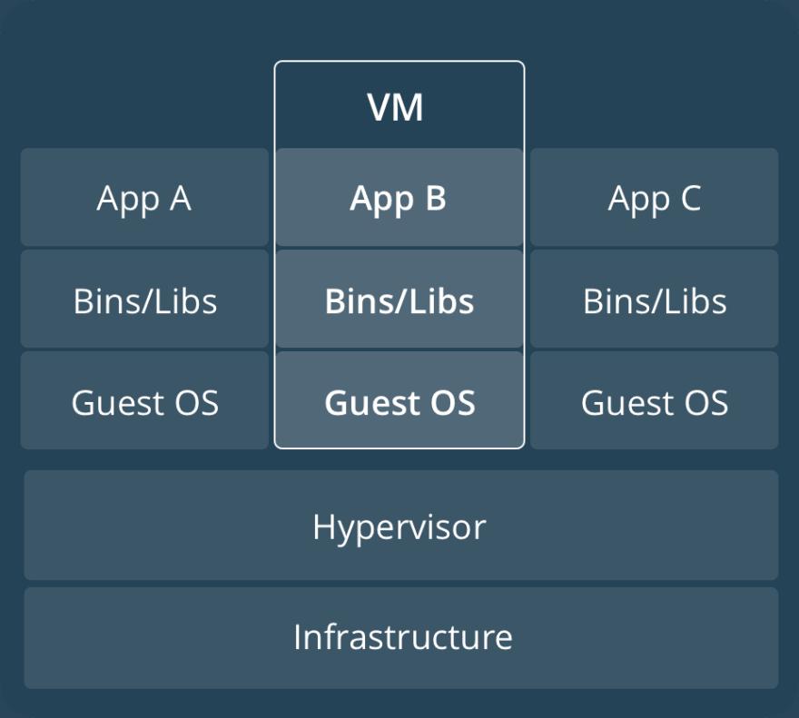 VM Example
