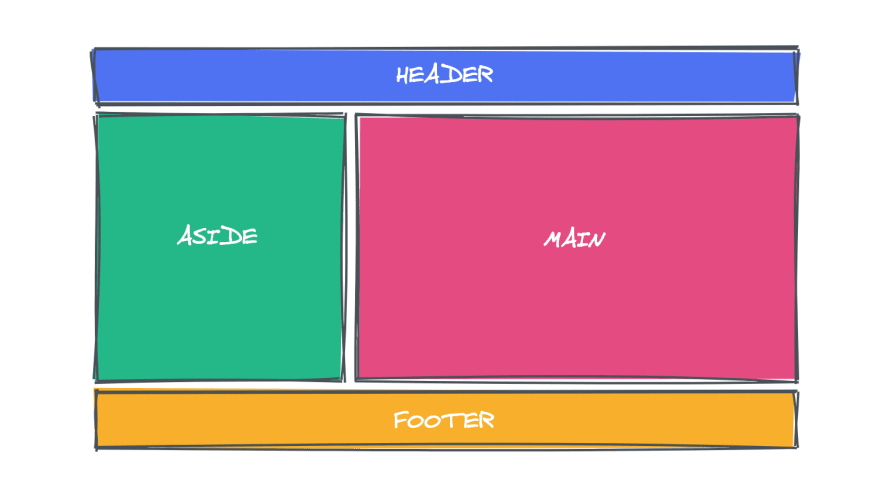 correct use of css including header,main,aside, and footer