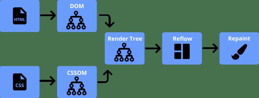 How browser render the website