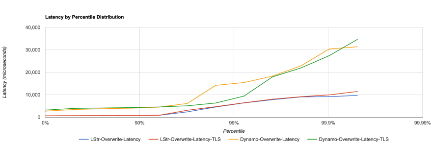 Overwrite latency