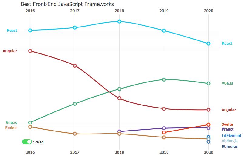 5 Best JavaScript Editors Scaled Visualization