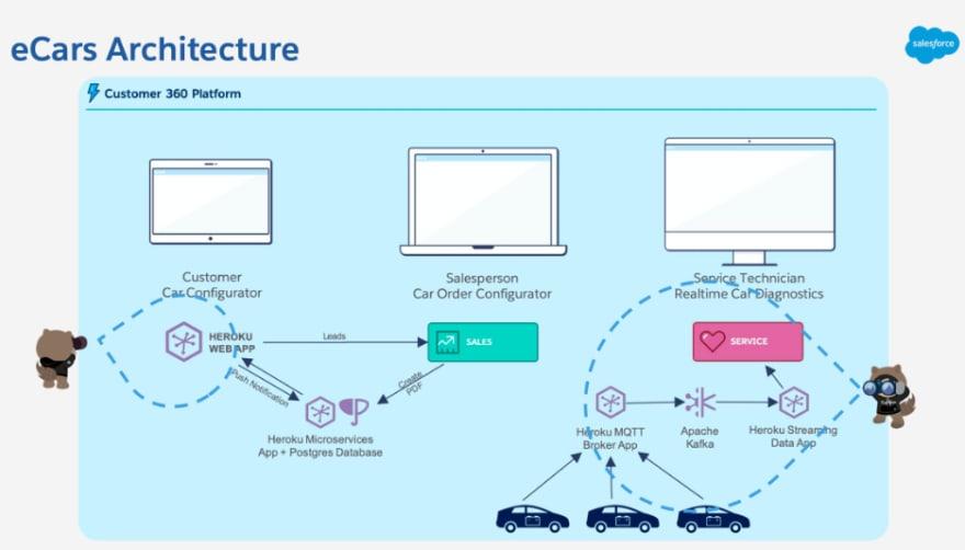 eCars Application Architecture
