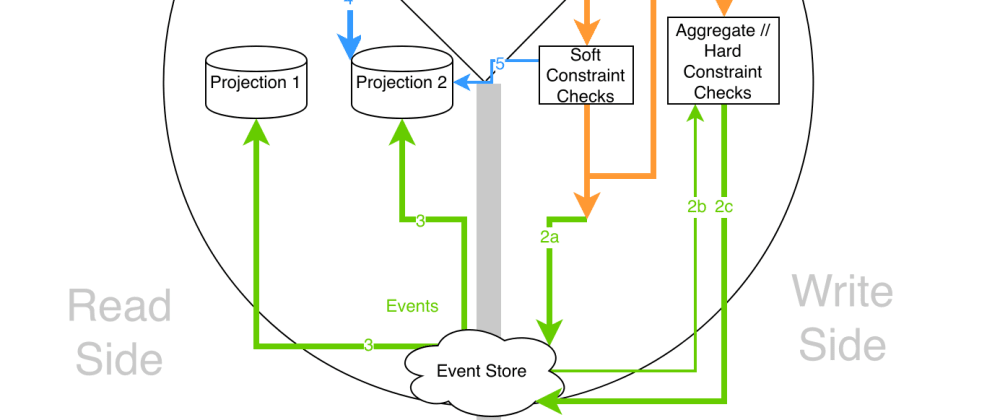Cover image for Event Sourcing and CQRS
