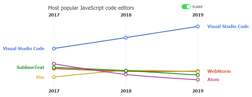 5 Best JavaScript Editors Scaled Visualization
