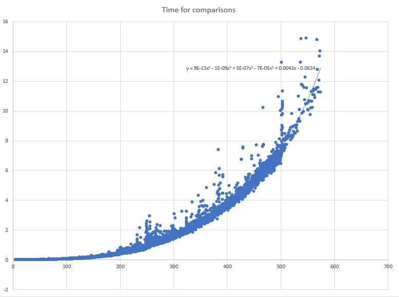 Graph of Time