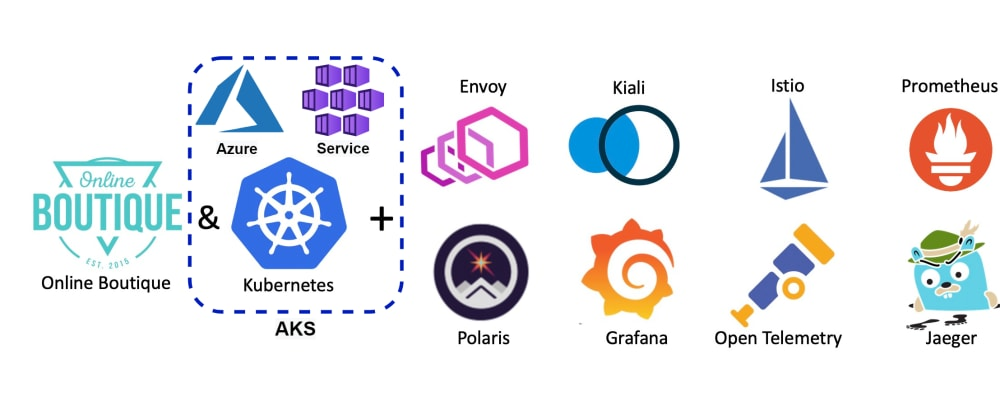 Cover image for Microservices Lab on Azure Kubernetes Service