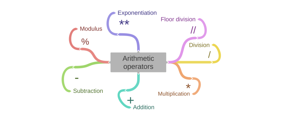 Cover image for Arithmetic operators in python