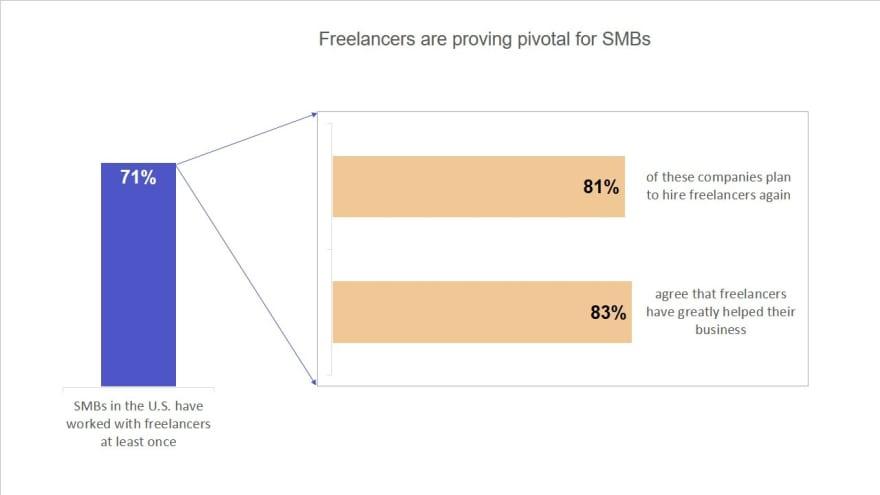 freelance-statistics-role-in-smb