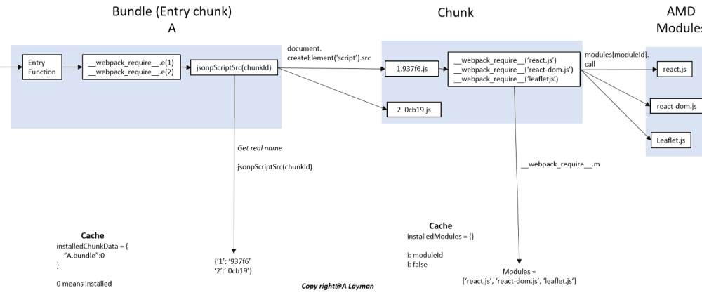 Cover image for Day 8 of #100DaysOfCode: The relationship between bundle, chunk, and modules for Webpack?