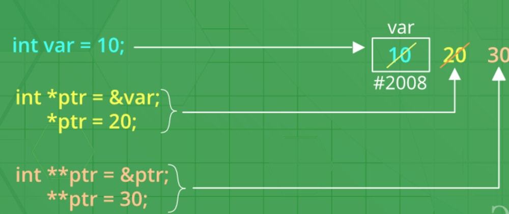 """Cover image for Basic """"C Pointer"""" Concepts for Beginners"""