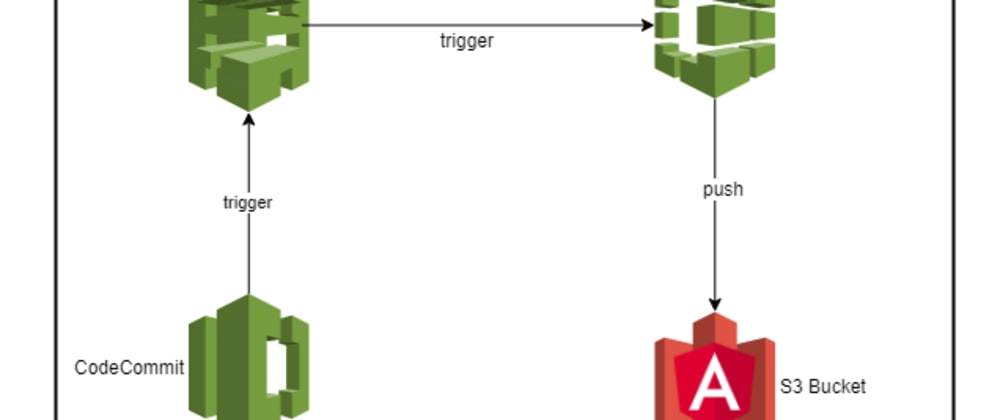 Cover image for Injecting Angular Environment Variables at Build Time