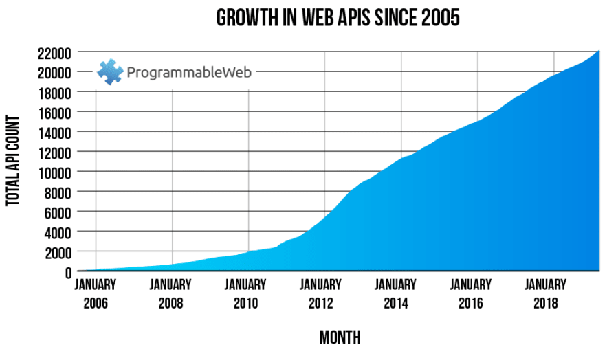 Growth in Web APIs