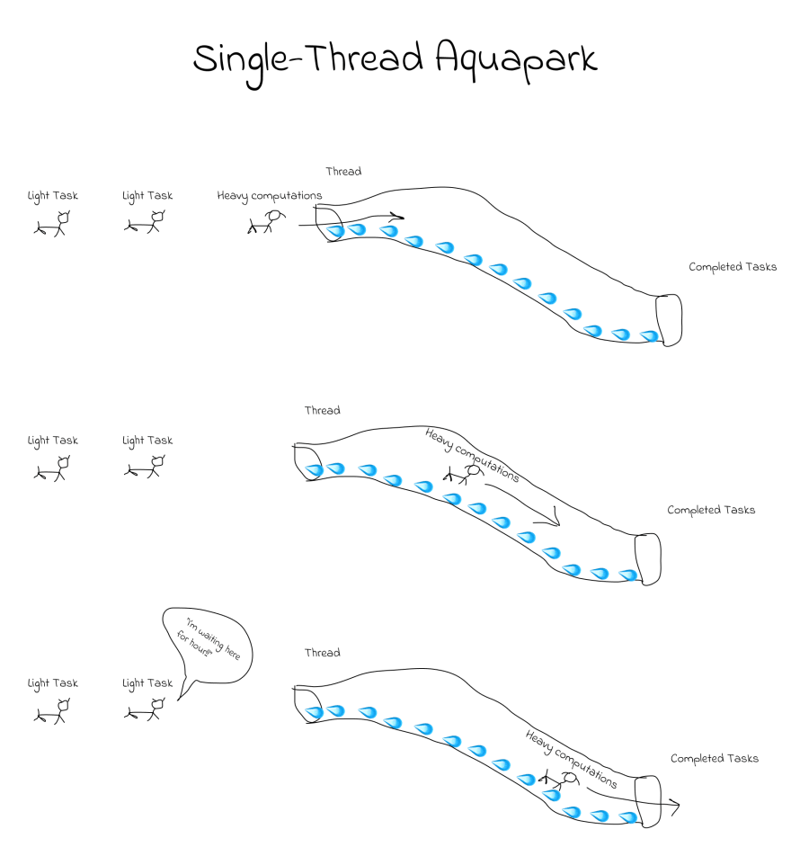 problem with single thread language.png