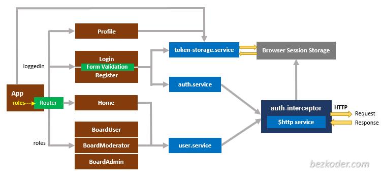 jwt-authentication-node-js-angular-11-login-registration-components