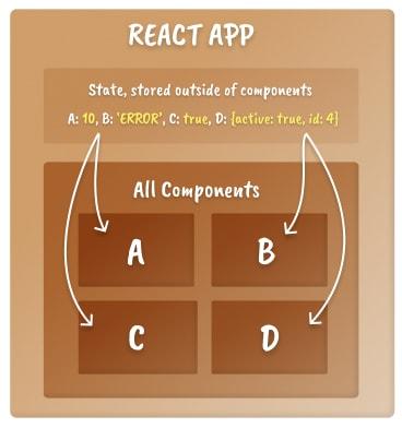 Modelo mental do escopo do estado do React, mostrando uma caixa com o estado vivendo na caixa externa e não na caixa de componentes