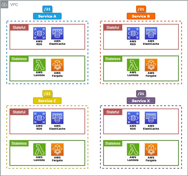 Fig: Micro-services on it's own network