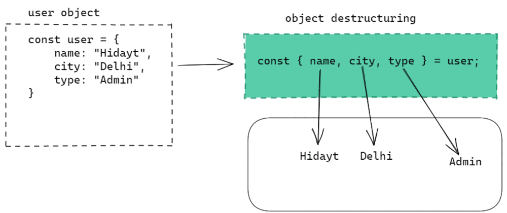 Cover image for Object destructuring in JavaScript