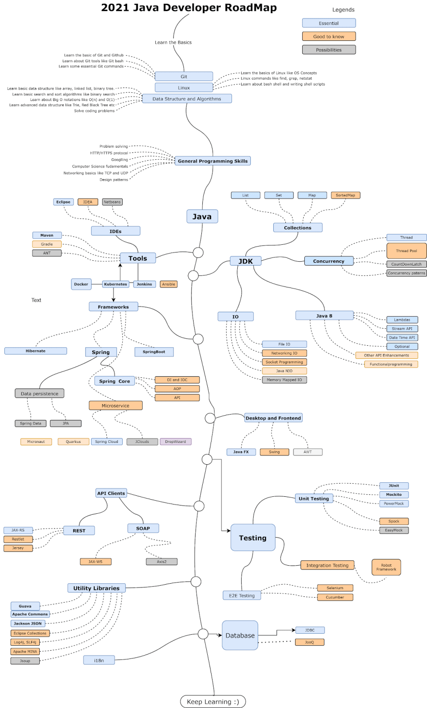 Java Developer Roadmap