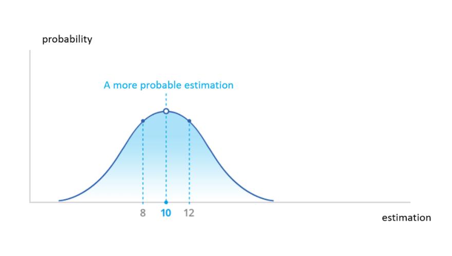 it project estimation distributions