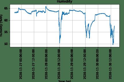 humidity_plot