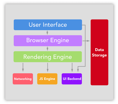 browser structure