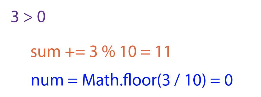 In purple, `3 > 0`. In orange, `sum += 3 % 10 = 11`. In blue, `num = Math.floor(3 / 10) = 0`.