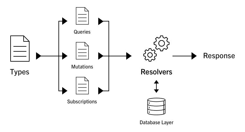 A diagram of the GraphQL schema