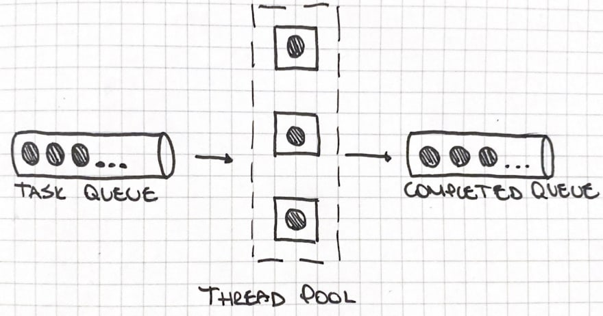 Thread pool schema