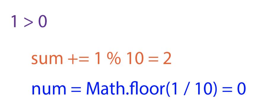 In purple, `1 > 0`. In orange, `sum += 1 % 10 = 2`. In blue, `num = Math.floor(1 / 10) = 0`.