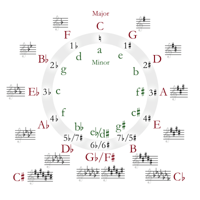 A circle of fifths - a visual aid for understanding the relationship between keys. At 12 o'clock we have C Major and a minor, both with zero accidentals. Going clockwise by intervals of perfect fifths adds a sharp to the key signature - G (1 sharp), D (2 sharps) whereas going anti-clockwise by intervals of perfect fourths adds a flat - F (1 flat), Bb (2 flats) etc.