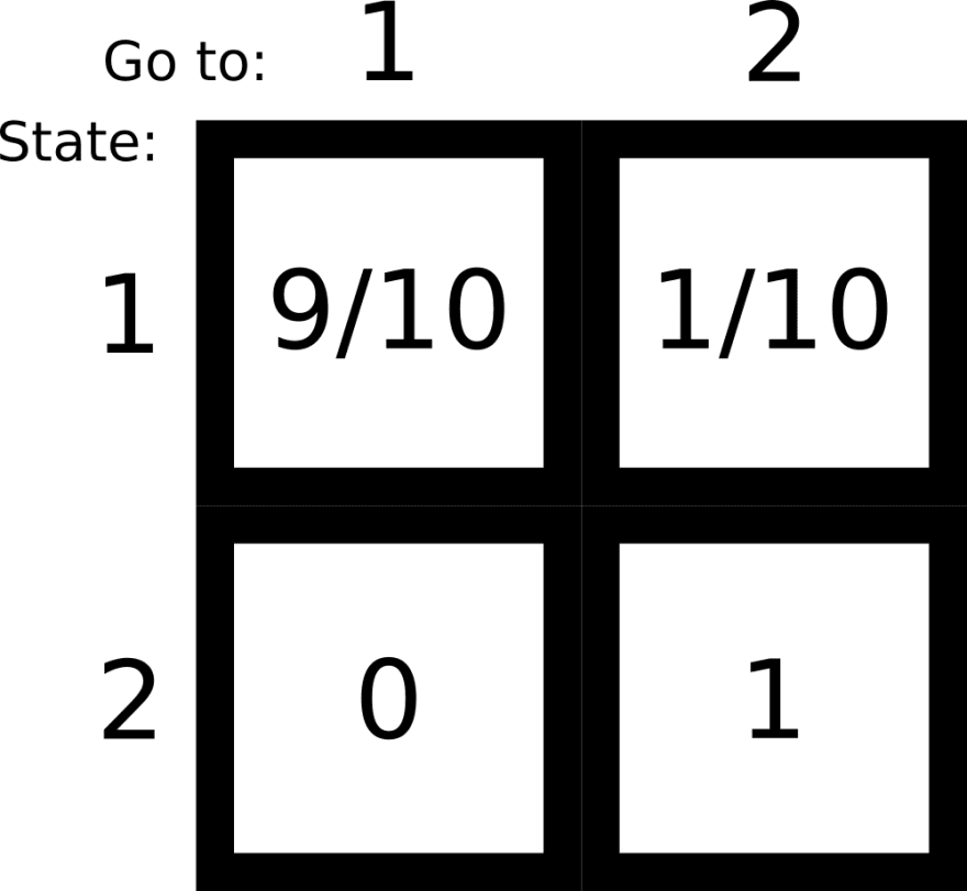 Visual example of an input matrix