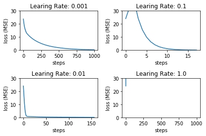 SGD with different learning rates
