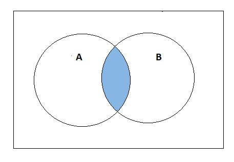 Set Operation Intersection
