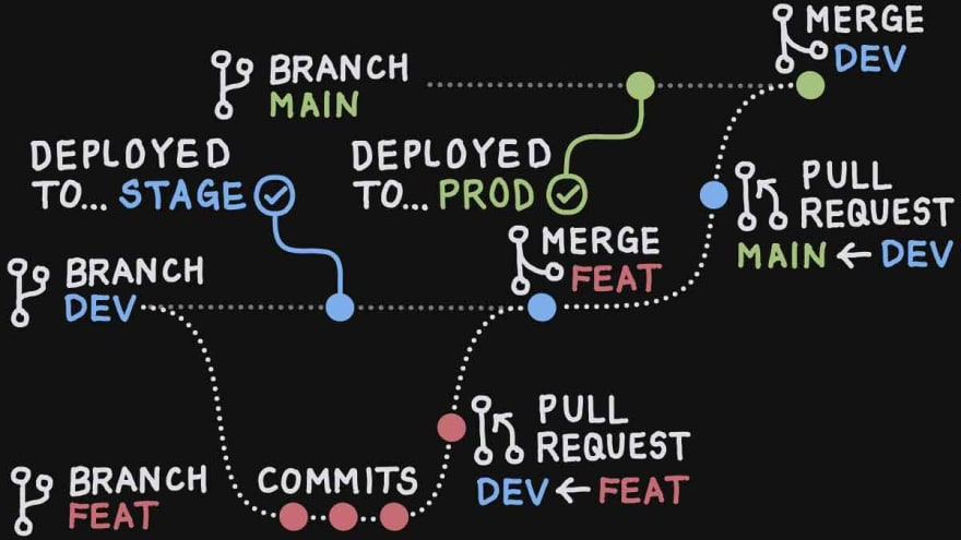 Workflow and Deployment – GitHub Flow