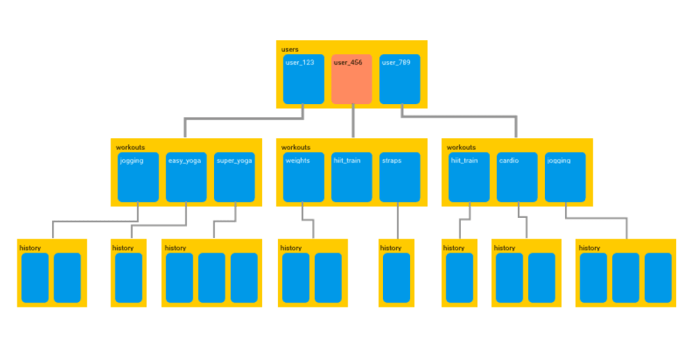 Firebase SDK with Firestore for React Native apps in 2018