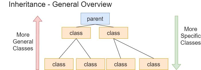 Inheritance Illustration