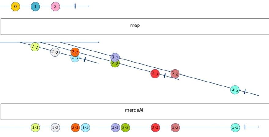 MergeAll Marble Diagram