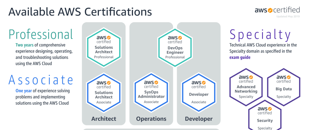 Cover image for My AWS Solution Architect Associate study guide