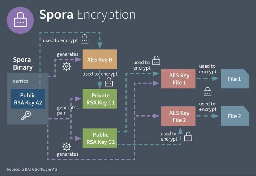 secure Enterprise chat applications