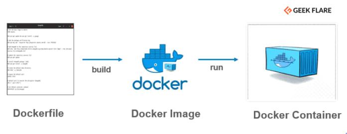 Dockerfile explained
