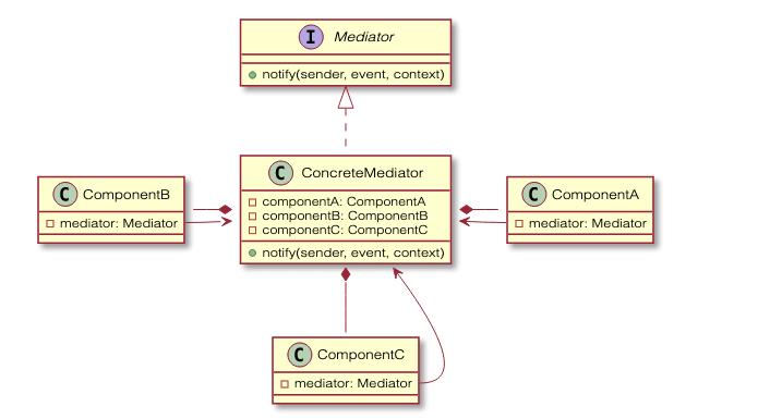 Mediator Pattern diagram
