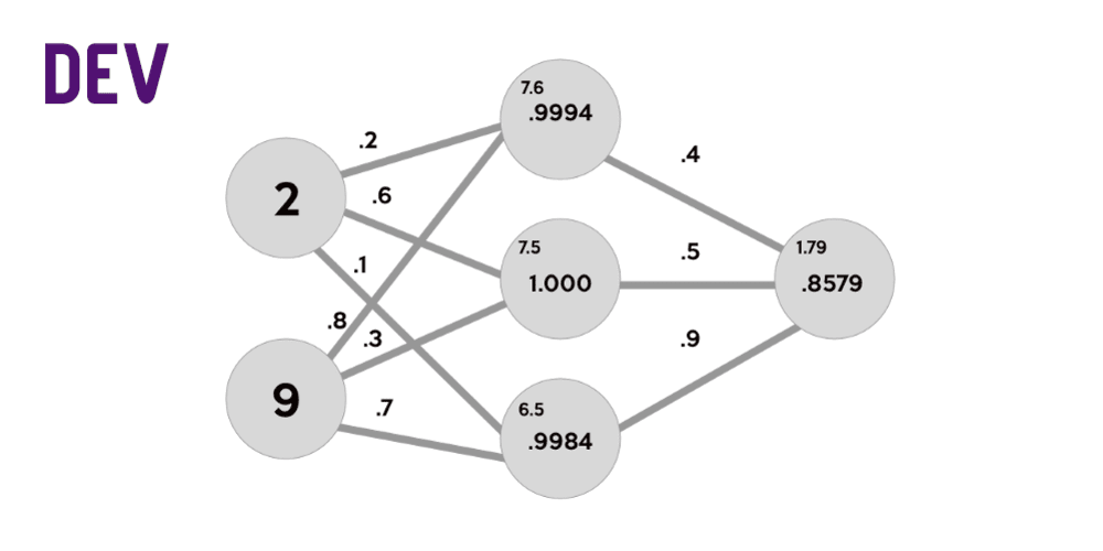 Build a flexible Neural Network with Backpropagation in Python