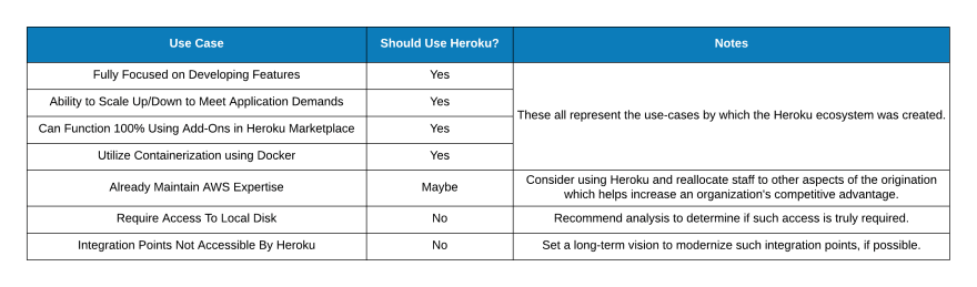 Table of when to use/not use Heroku