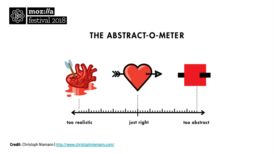 Christoph Nieman's Abstract-o-meter
