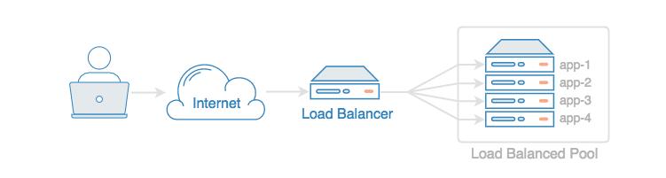 Load Balancer Setup on DigitalOcean - DEV Community 👩 💻👨 💻
