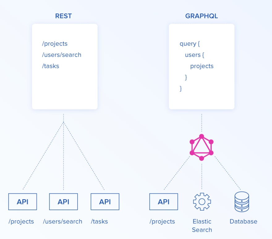 GraphQL endpoint request