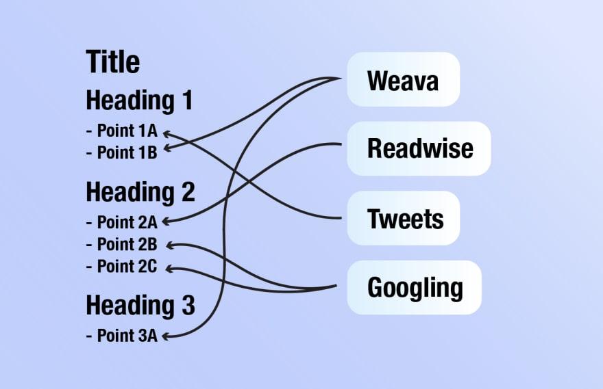 Visual of the idea arbitrage step.