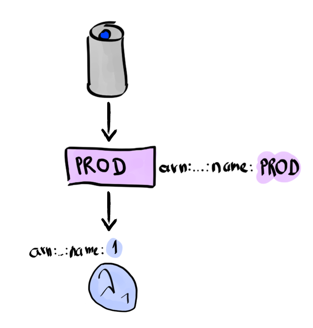 Alexa uses the PROD alias