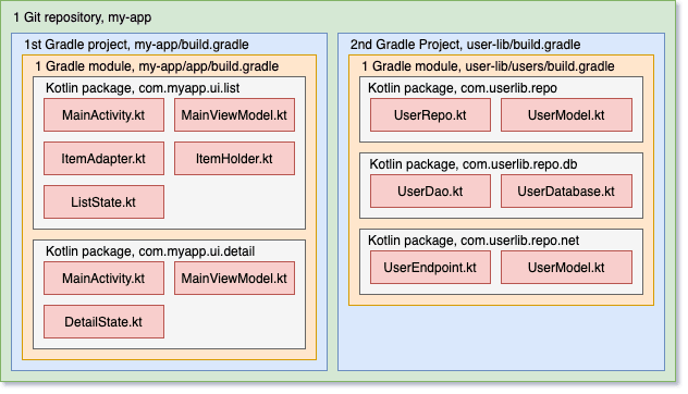 Structure of an Android repo with two Gradle projects