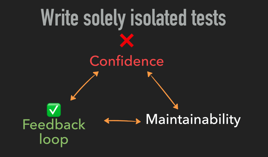Testing trade-offs: optimising for feedback loop